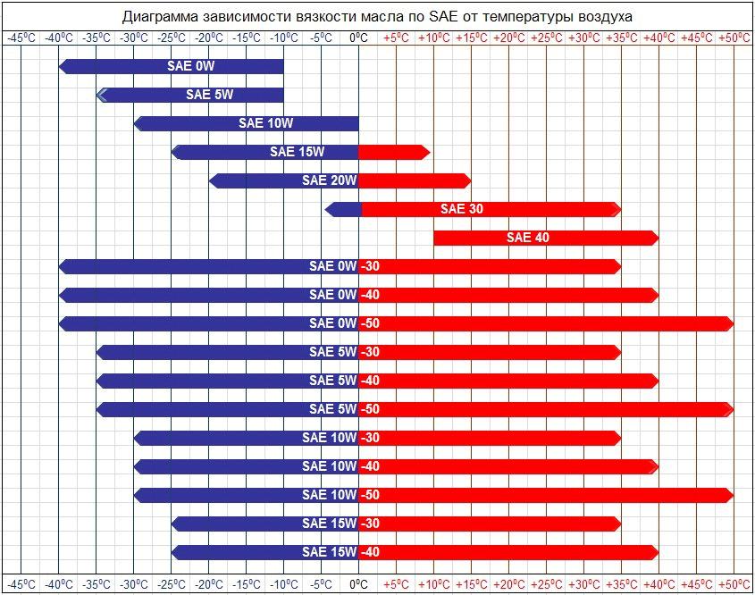 Диаграмма зависимости вязкости масла по SAE от температуры воздуха