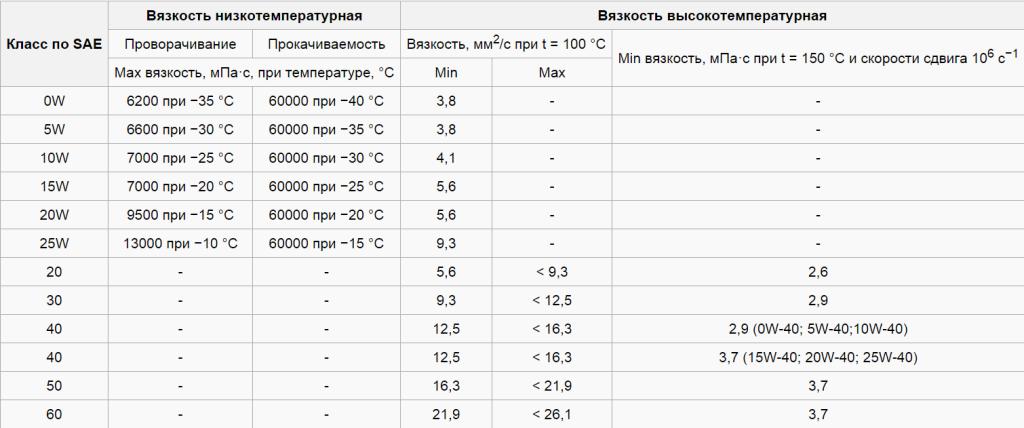 Таблица вязкости масла по SAE