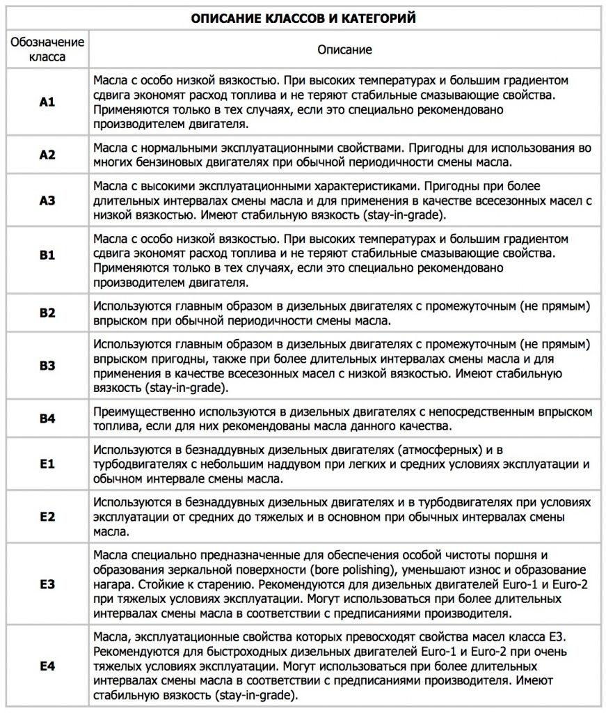 chem-otlichaetsja-0w30-ot-5w30