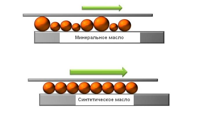 chem-otlichaetsja-sintetika-ot-polusintetiki-maslo