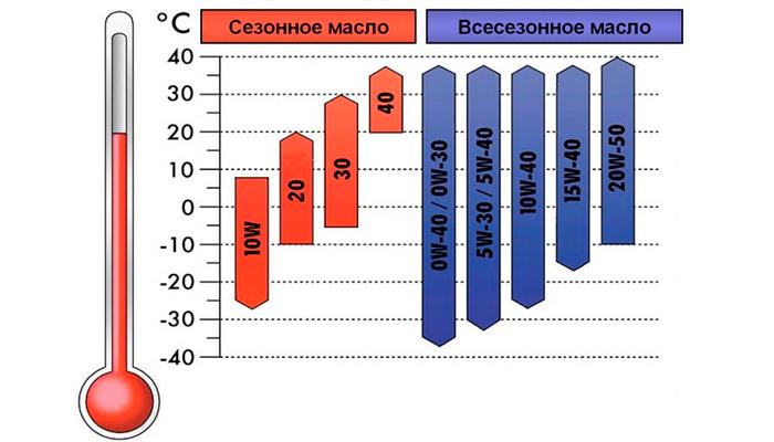mozhno-li-smeshivat-masla-5w30-i-5w40