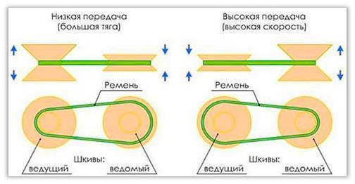 maslo-dlja-variatora-nissan-kashkaj
